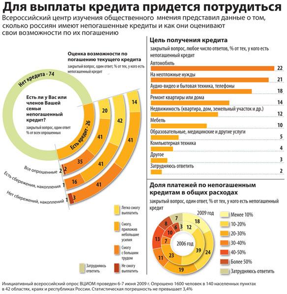 инфографика кредит, должники